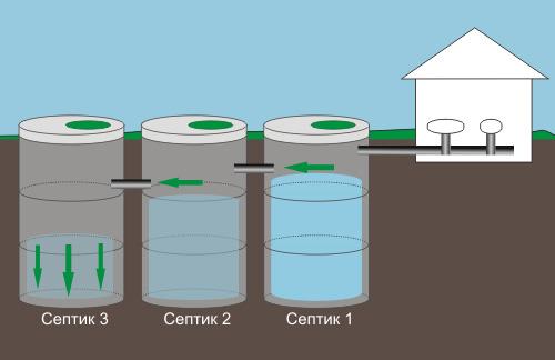 Преимущества септиков из бетонных колец перед аналогами