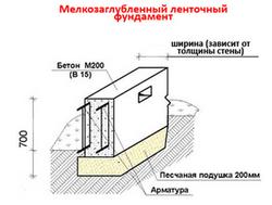 Устройство мелкозаглубленного фундамента для деревянных домов